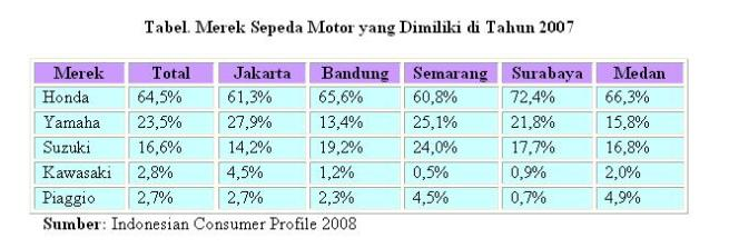 tabel-motor-ya1